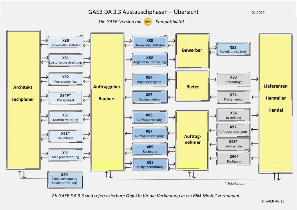 GAEB DA 3.3 Austauschphasen